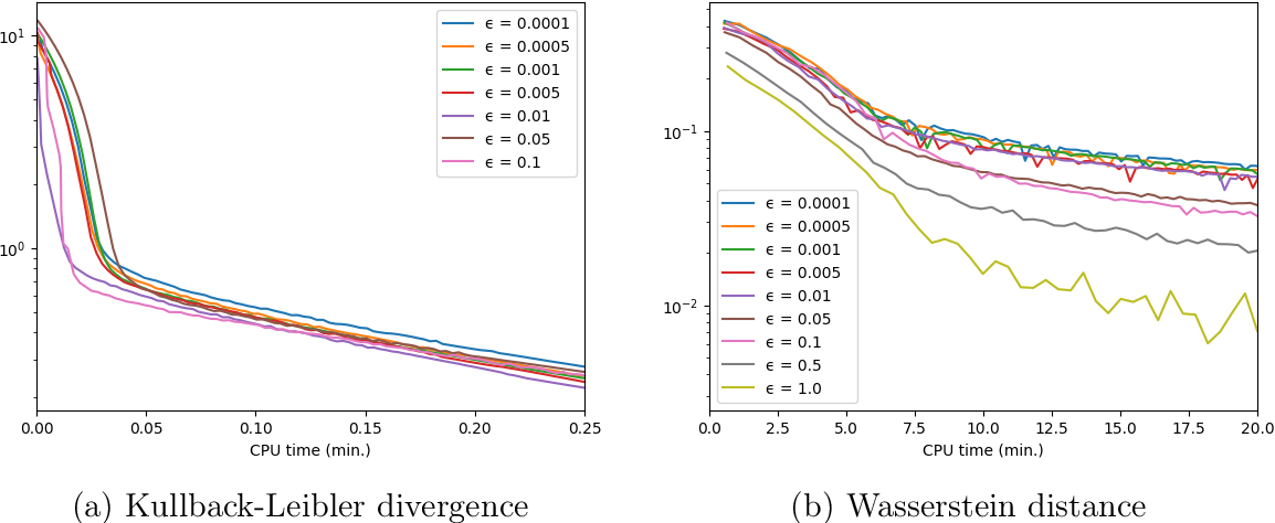 Figure 4 for General risk measures for robust machine learning