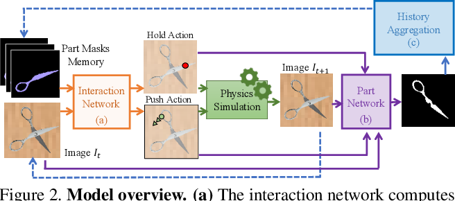Figure 3 for Act the Part: Learning Interaction Strategies for Articulated Object Part Discovery