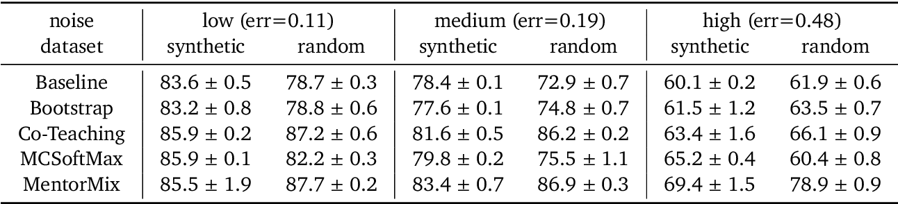 Figure 2 for A Realistic Simulation Framework for Learning with Label Noise