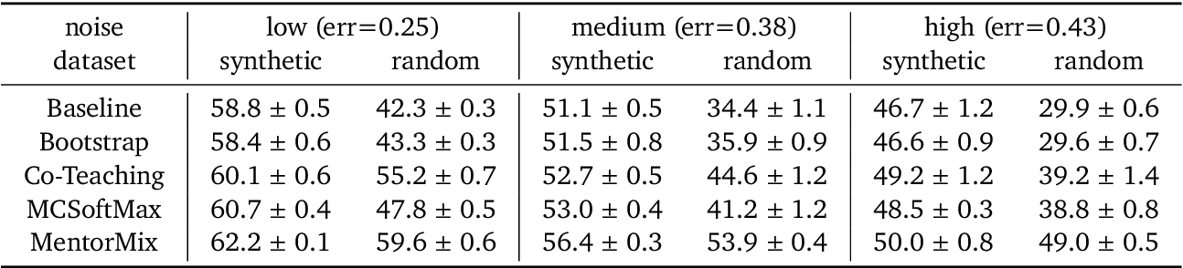 Figure 4 for A Realistic Simulation Framework for Learning with Label Noise