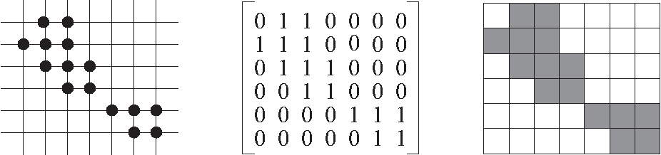 Figure 1: An hv-convex 8- but not 4-connected discrete set represented by its elements (left) and by a binary matrix (center), and the corresponding binary image (right).