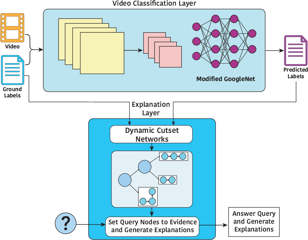 Figure 1 for Don't Explain without Verifying Veracity: An Evaluation of Explainable AI with Video Activity Recognition