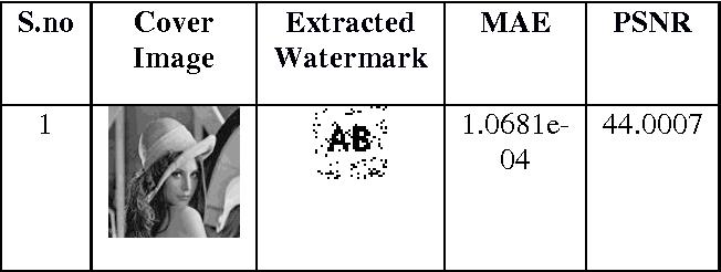 PDF] Analysis of Attacks on Hybrid DWT-DCT Algorithm for Digital