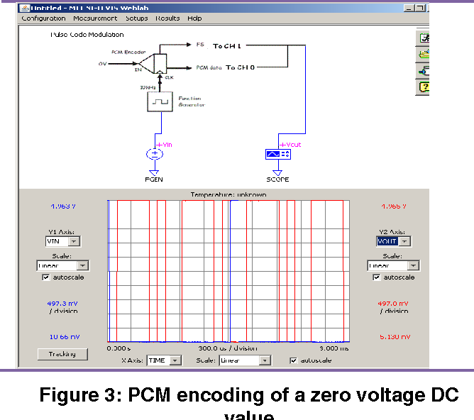 Development of Online Laboratories for Modulation and Combinational ...