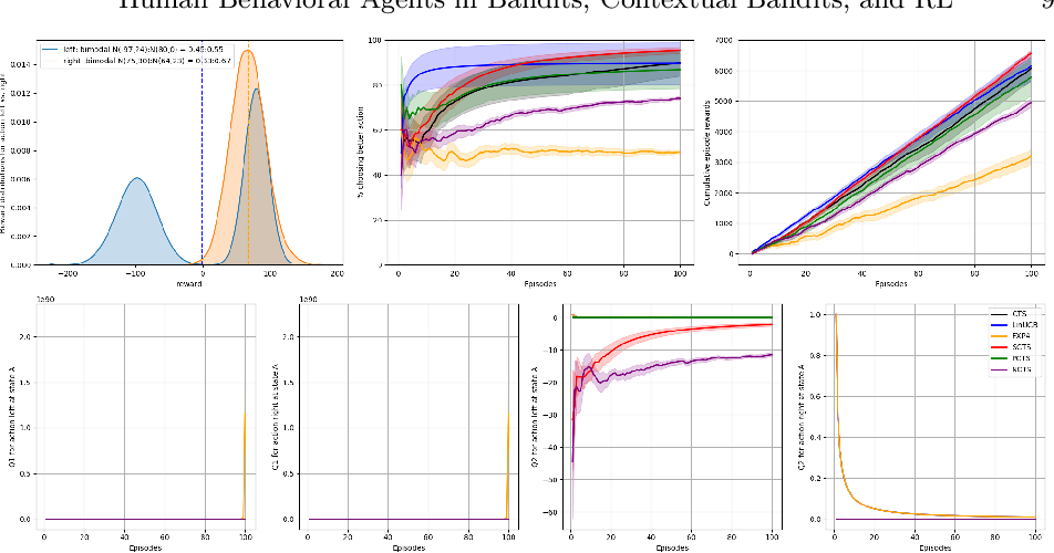 Figure 3 for Unified Models of Human Behavioral Agents in Bandits, Contextual Bandits and RL