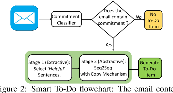 Figure 3 for Smart To-Do : Automatic Generation of To-Do Items from Emails