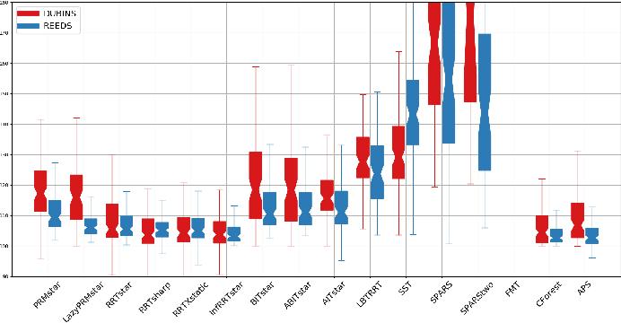 Figure 3 for Evaluation of Sampling-Based Optimizing Planners for Outdoor Robot Navigation