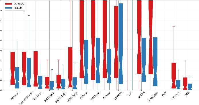 Figure 4 for Evaluation of Sampling-Based Optimizing Planners for Outdoor Robot Navigation