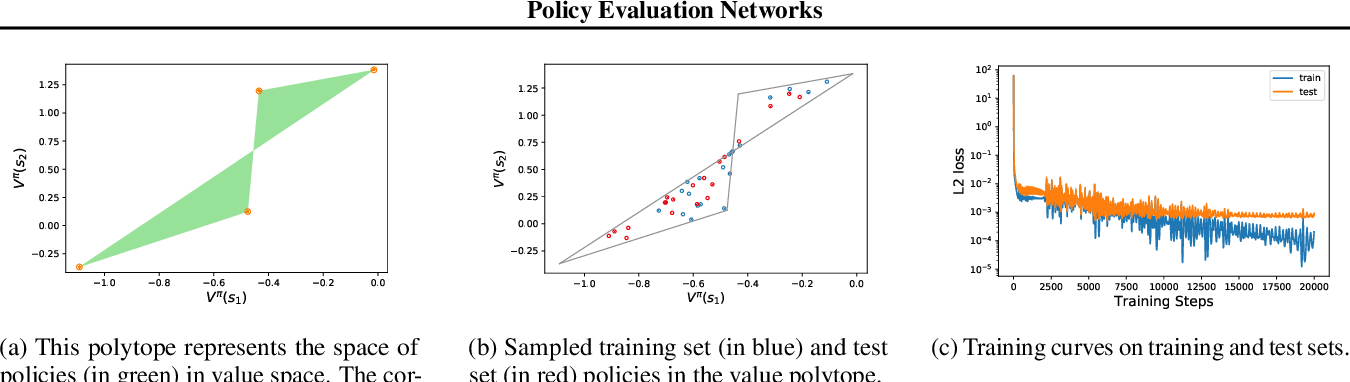 Figure 2 for Policy Evaluation Networks