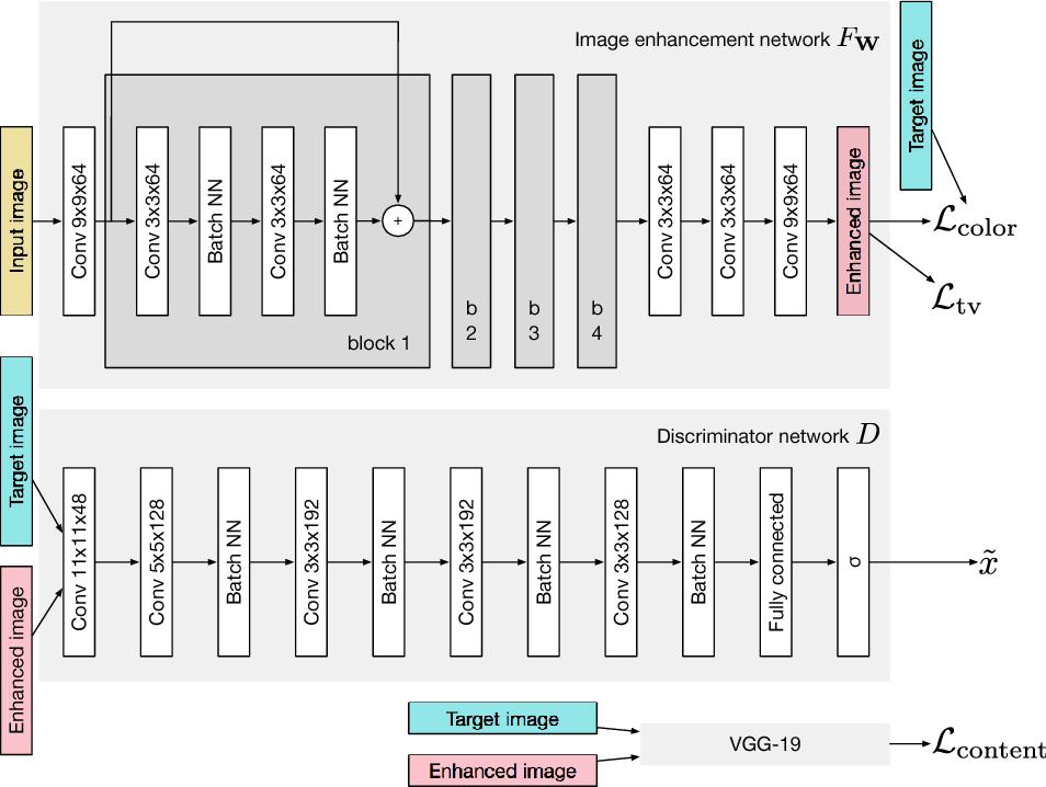 Figure 1 for Fast Perceptual Image Enhancement
