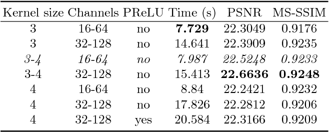 Figure 4 for Fast Perceptual Image Enhancement