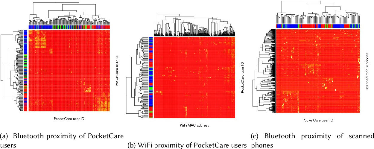 Figure 4 for PocketCare: Tracking the Flu with Mobile Phones using Partial Observations of Proximity and Symptoms