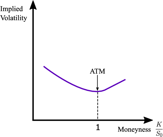 Figure 1 for Learning Agents in Black-Scholes Financial Markets: Consensus Dynamics and Volatility Smiles