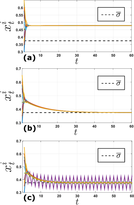 Figure 3 for Learning Agents in Black-Scholes Financial Markets: Consensus Dynamics and Volatility Smiles