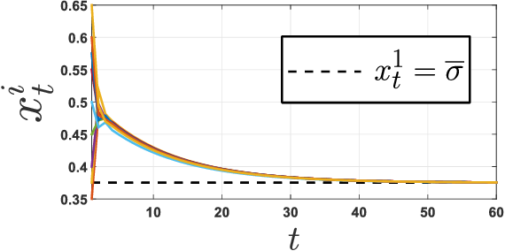 Figure 4 for Learning Agents in Black-Scholes Financial Markets: Consensus Dynamics and Volatility Smiles