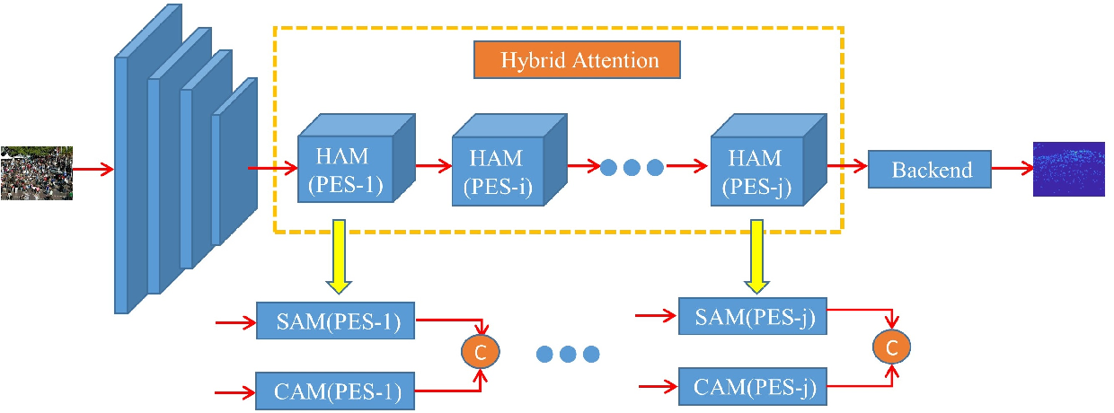 Figure 1 for Hybrid attention network based on progressive embedding scale-context for crowd counting