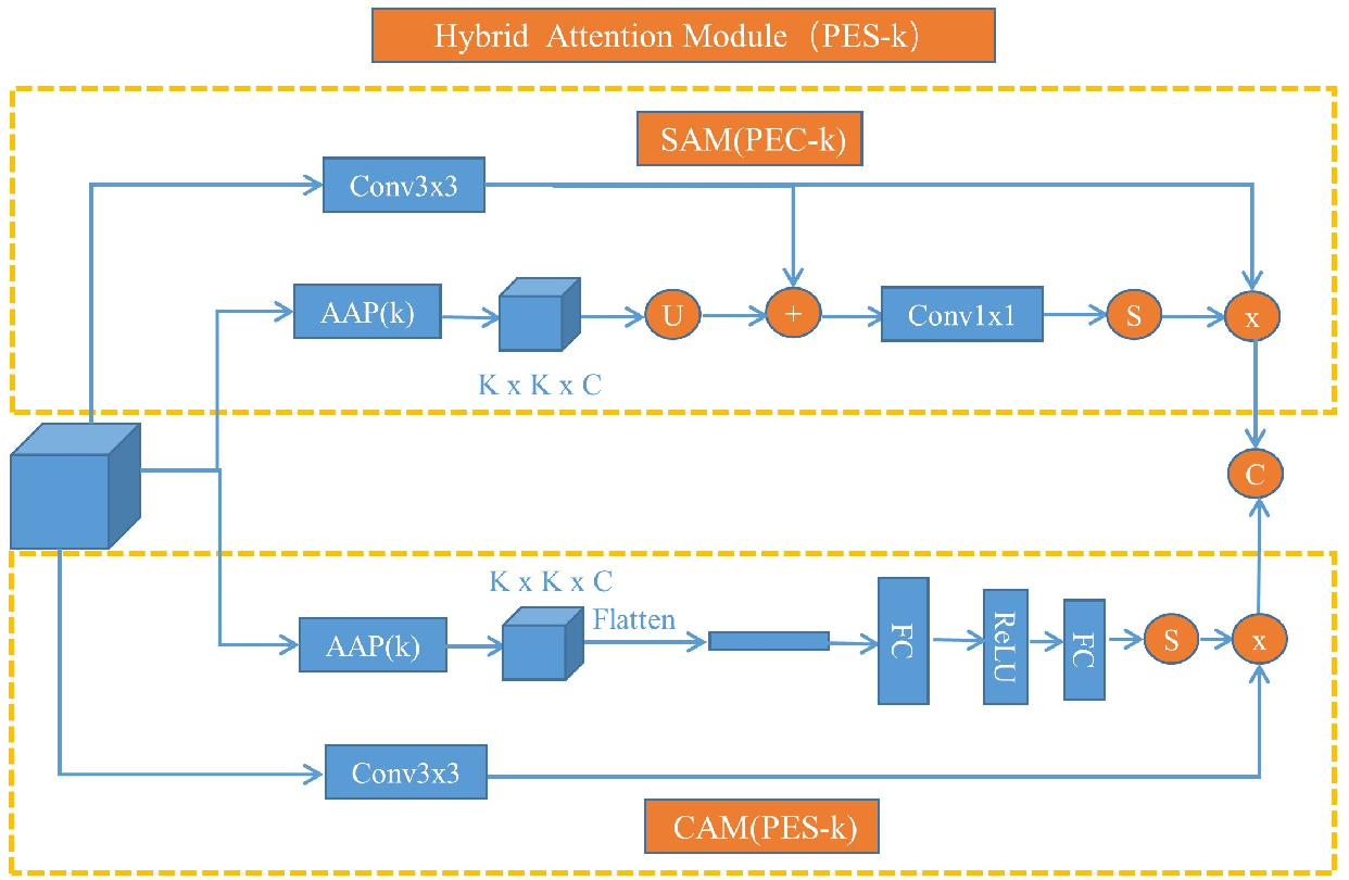 Figure 3 for Hybrid attention network based on progressive embedding scale-context for crowd counting