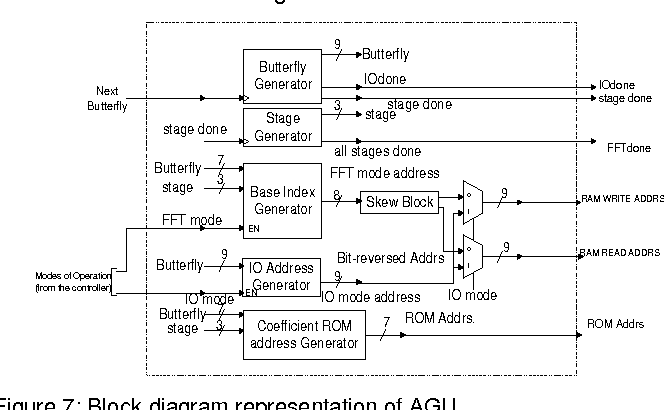 An integrated 256-point complex FFT processor for real-time spectrum