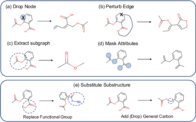 Figure 3 for MoCL: Contrastive Learning on Molecular Graphs with Multi-level Domain Knowledge