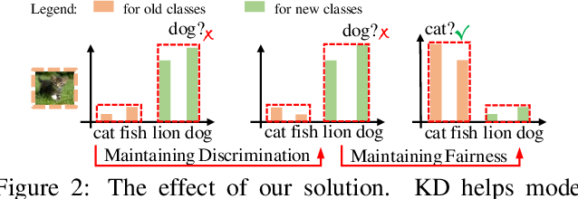 Figure 2 for Maintaining Discrimination and Fairness in Class Incremental Learning