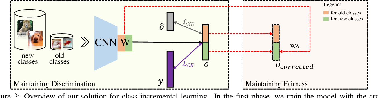 Figure 4 for Maintaining Discrimination and Fairness in Class Incremental Learning