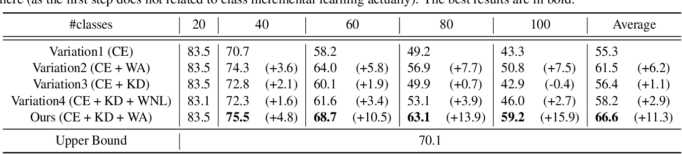 Figure 3 for Maintaining Discrimination and Fairness in Class Incremental Learning