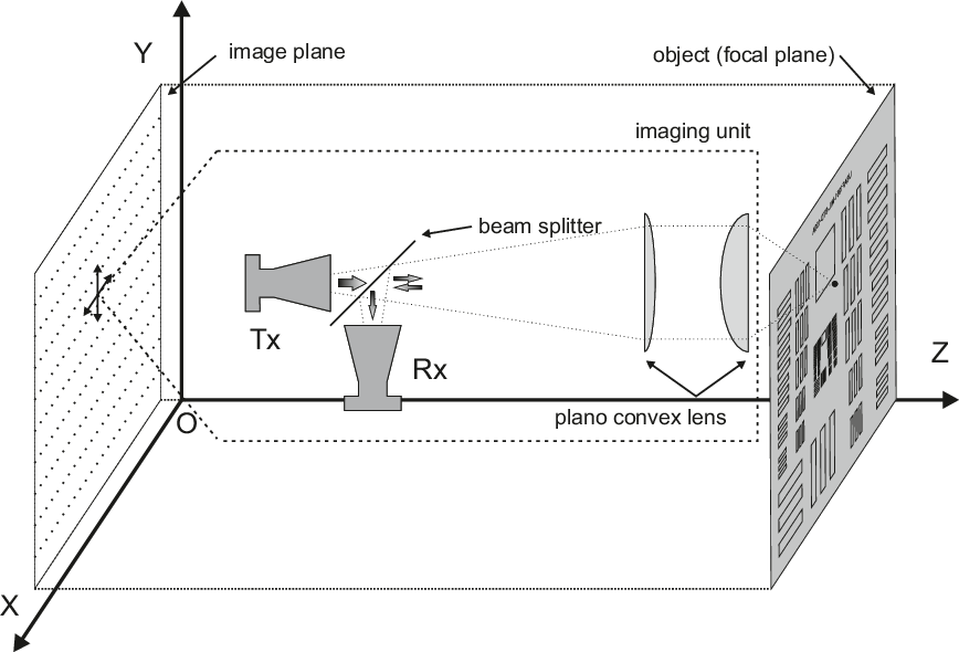 Figure 1 for Training Auto-encoder-based Optimizers for Terahertz Image Reconstruction