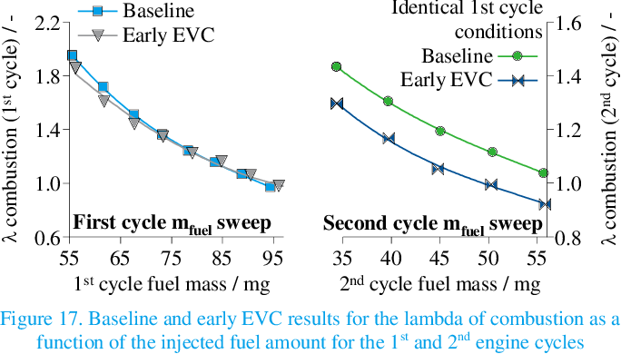 PDF] Reduction of Cold-Start Emissions through Valve Timing