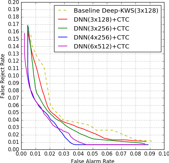 Figure 2 for Small-footprint Keyword Spotting Using Deep Neural Network and Connectionist Temporal Classifier