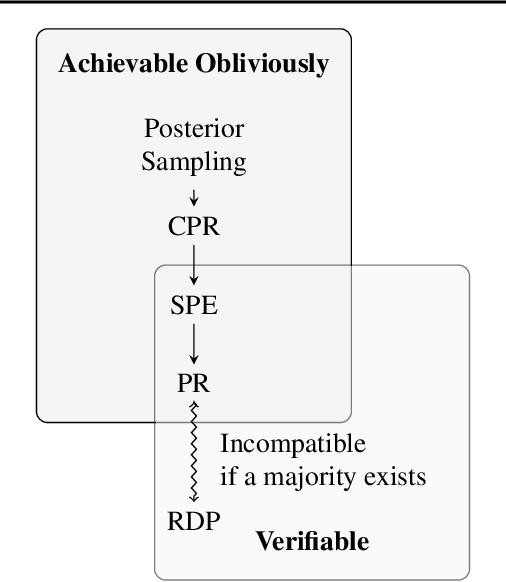 Figure 3 for Fairness for Image Generation with Uncertain Sensitive Attributes