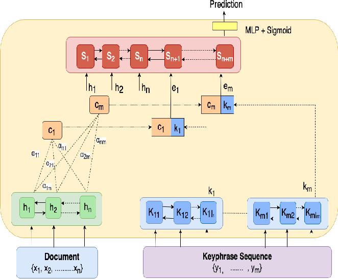 Figure 1 for Keyphrase Generation for Scientific Articles using GANs