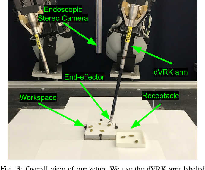 Figure 3 for Fast and Reliable Autonomous Surgical Debridement with Cable-Driven Robots Using a Two-Phase Calibration Procedure