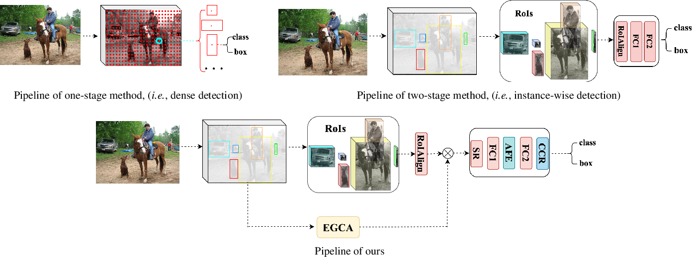 Figure 3 for A More Compact Object Detector Head Network with Feature Enhancement and Relational Reasoning