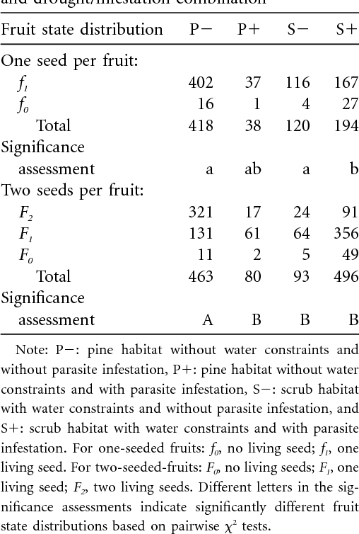 Table 1: Observed number of fruits per fruit state and drought/infestation combination