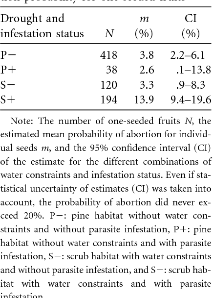 Table 4: Number of fruits and seed abortion probability for one-seeded fruits