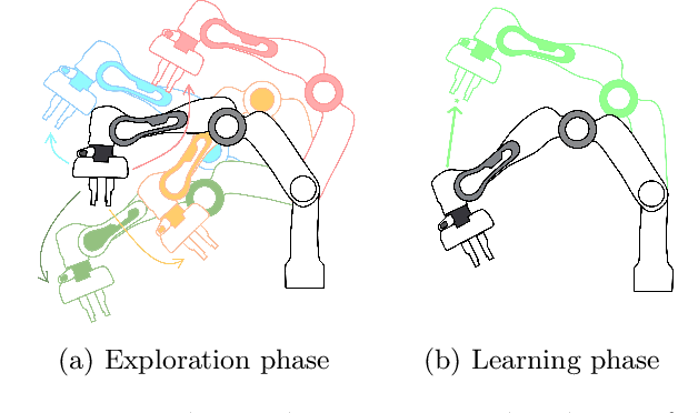 Figure 1 for Evaluating task-agnostic exploration for fixed-batch learning of arbitrary future tasks