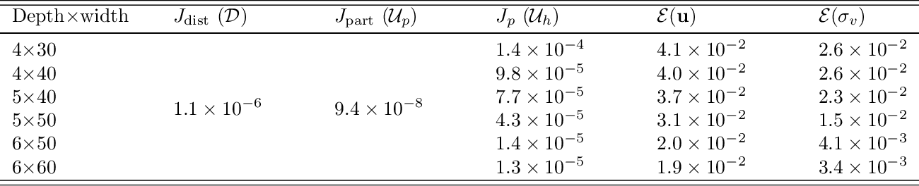 Figure 2 for Physics informed deep learning for computational elastodynamics without labeled data