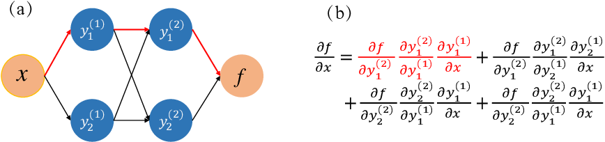 Figure 1 for Physics informed deep learning for computational elastodynamics without labeled data