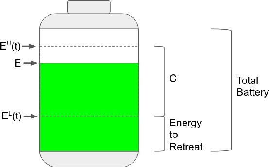 Figure 1 for Maximizing Energy Battery Efficiency in Swarm Robotics