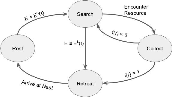Figure 3 for Maximizing Energy Battery Efficiency in Swarm Robotics
