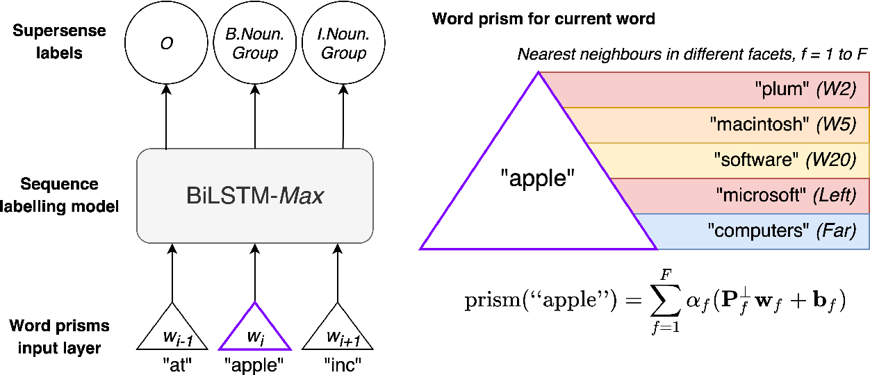 Figure 1 for Learning Efficient Task-Specific Meta-Embeddings with Word Prisms