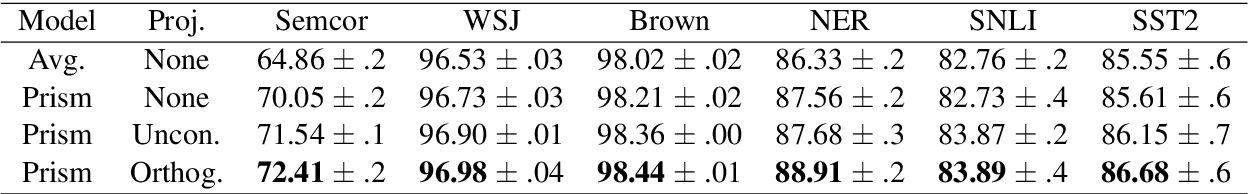 Figure 4 for Learning Efficient Task-Specific Meta-Embeddings with Word Prisms