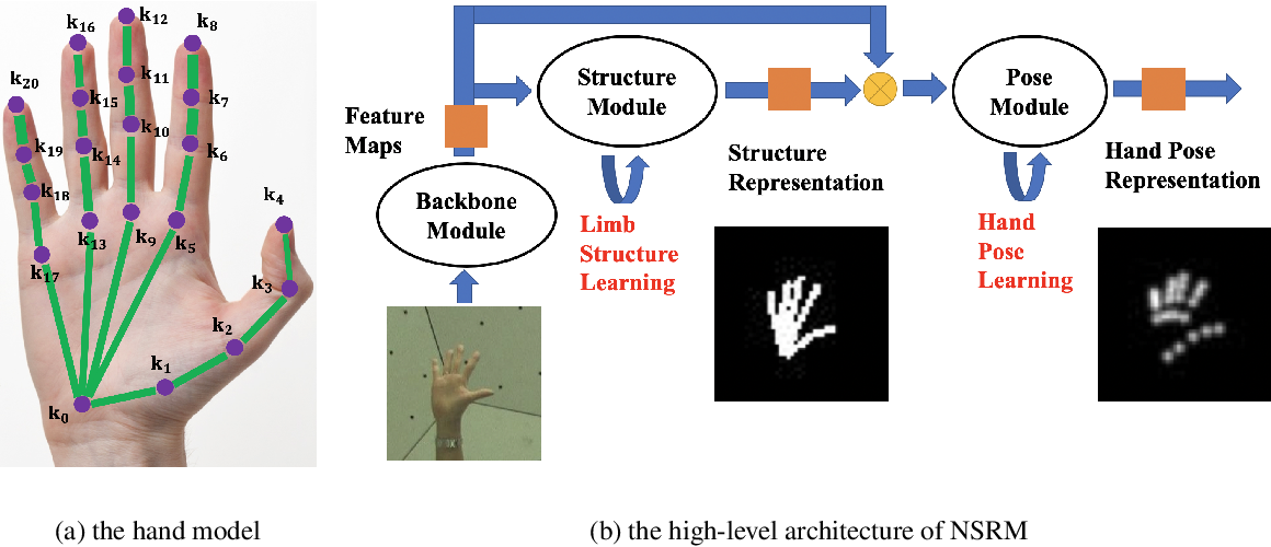 Figure 1 for Nonparametric Structure Regularization Machine for 2D Hand Pose Estimation