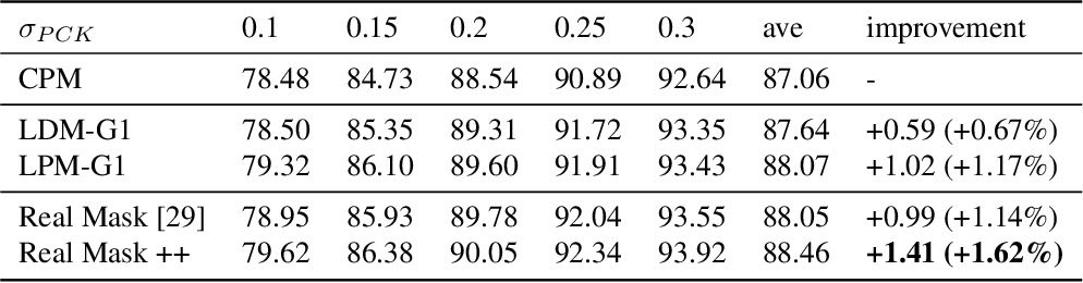 Figure 4 for Nonparametric Structure Regularization Machine for 2D Hand Pose Estimation