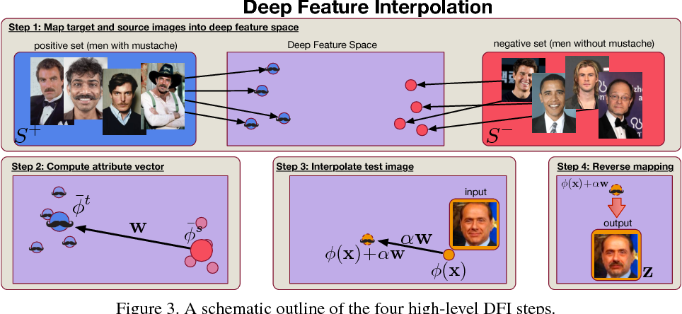 Figure 4 for Deep Feature Interpolation for Image Content Changes
