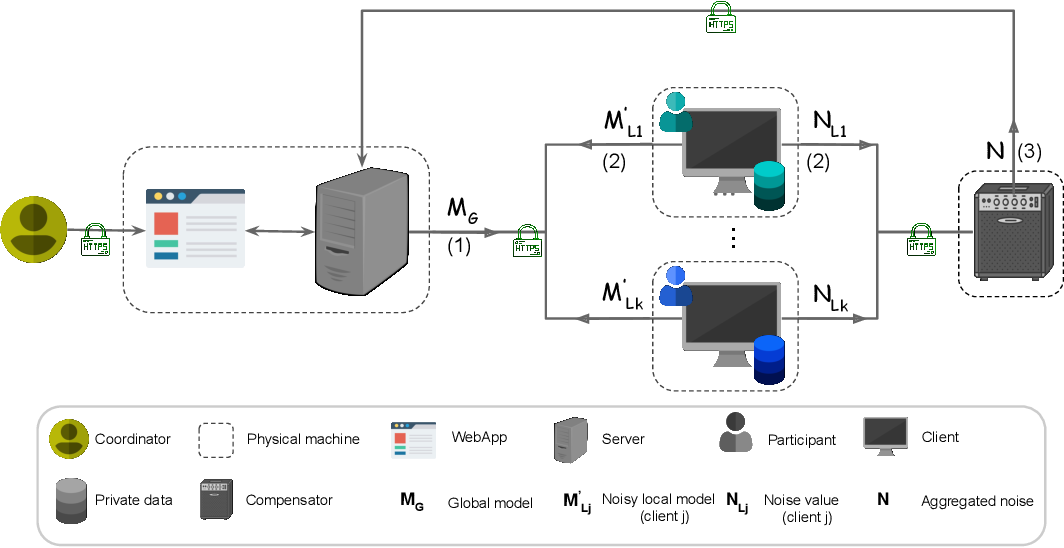 Figure 1 for HyFed: A Hybrid Federated Framework for Privacy-preserving Machine Learning