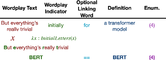 Figure 1 for Decrypting Cryptic Crosswords: Semantically Complex Wordplay Puzzles as a Target for NLP
