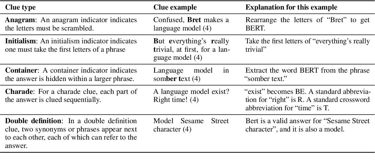 Figure 2 for Decrypting Cryptic Crosswords: Semantically Complex Wordplay Puzzles as a Target for NLP