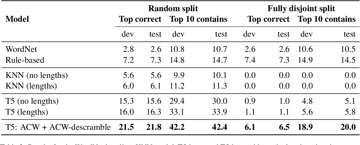 Figure 3 for Decrypting Cryptic Crosswords: Semantically Complex Wordplay Puzzles as a Target for NLP