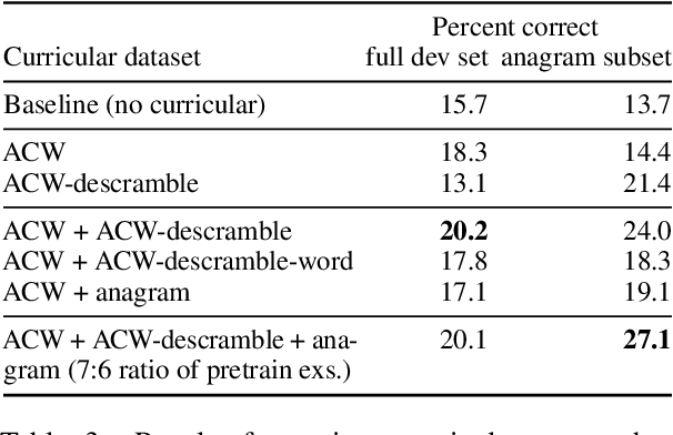 Figure 4 for Decrypting Cryptic Crosswords: Semantically Complex Wordplay Puzzles as a Target for NLP